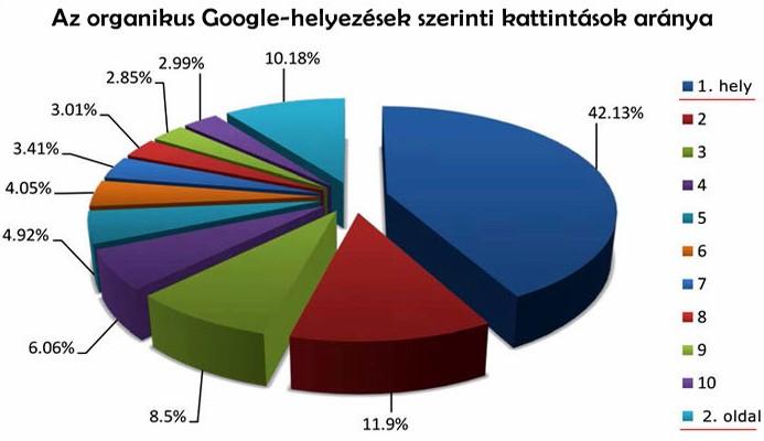 Google első organikus helyezés: 42 százalék